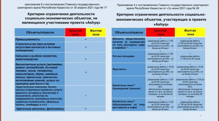 Новое постановление о карантине в Алматы: что изменилось на этот раз?