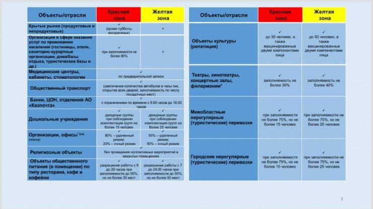 Новое постановление о карантине в Алматы